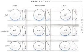 classification des types de prothèse mammaire anatomique